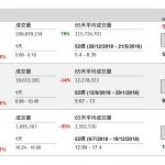 企業要聞(12月28日): 中石化(386 HK)公告稱,已注意到 2018 年 12 月 27 日午後,本公司的股份 價格下跌。