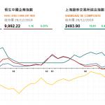 收市評論(12月28日):醫藥股今日反彈