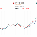 市場快訊 (12月31日): 中美元首再通電話或在貿易談判有重大進展