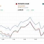 市場快訊 (1月2日): 美股週一上升但12月累計表現差 國內新增地方政府債務限額