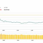 午市評論(1月2日):醫藥股再次大幅下跌