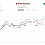 市場快訊 (1月3日): 蘋果公司美股收市後發盈警 股價受壓