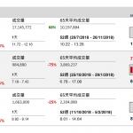 企業要聞(1月3日): 中信股份(267 HK)旗下大冶特鋼深(708 CH)疑收購中信股份間接非全資附 屬興澄特鋼 86.5%股權,作價 231.82 億元人民幣。