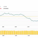 午市評論(1月3日):蘋果概念股下跌