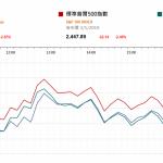 市場快訊 (1月4日): 蘋果股價下挫加上ISM工廠數據遜預期令道指跌逾600點