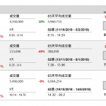 企業要聞(1月4日): 江西銅業(358 HK)以代價 3.25 億元(人民幣‧下同),向國豐公司收購煙台國興銅 業(國興)65%股權。
