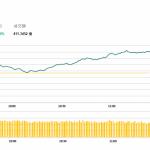 午市評論(1月4日):港股低開高走,地產股續升
