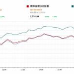 市場快訊 (1月7日): 強勁非農職位數字加上鮑威爾的評論令道指上周五升700多點