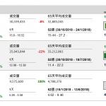 企業要聞(1月7日): 中國人壽(2628 HK)已完成與廣發銀行股份認購,認購廣發銀行約 18.72 億 股普通股
