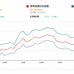 市場快訊 (1月8日): 美科技股領漲纳指升逾1% 國內外核電建設提速