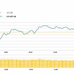 午市評論(1月8日):港股升70點,地產股延續升勢