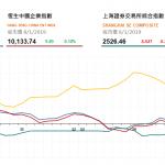 收市評論(1月8日):恒指3連升, 地產股表現造好