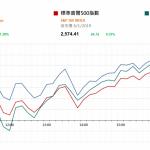 市場快訊 (1月9日): 美股升至3星期高位 市場期待中美談判取得進展 2018年國內手機出貨跌