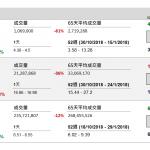 企業要聞(1月9日): 丘鈦科技(1478 HK)2018 年 12 月攝像頭模組銷量按年增長 1.26 倍至 3174.3 萬件
