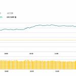 午市評論(1月9日):兩市午市收漲,汽車股反彈