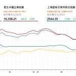 收市評論(1月9日):恒指4連升, 大市成交暢旺