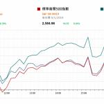 市場快訊 (1月10日): 市場傾向預期暫緩加息加上中美貿易戰或缓和利美股四連升 中國乘用車銷量跌