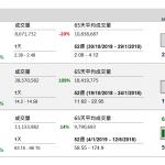 企業要聞(1月9日): 金隅集團(2009 HK)預期 2018 年財年淨利潤按年僅增長 6%至 20%至 30 億 至 34 億元(人民幣.下同)