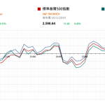 市場快訊 (1月11日): 美股5連升 中國加快5G發展
