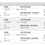 企業要聞(1月11日): 中石化煉化工程(2386 HK)公佈預期 2018 年全年稅後淨利潤按年增長約 40% 至 50%