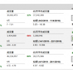 企業要聞(1月14日): 華潤水泥(1313 HK)發盈喜,預期 2018 年年度純利按年顯著增加