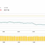 午市評論(1月14日):12月進出口數據不及預期 早盤低開低走