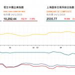 收市評論(1月14日):港股全日走低 博彩股全綫下跌