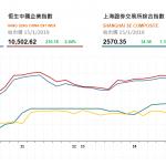收市評論(1月15日):港股全日走高多藍籌股升
