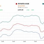 市場快訊 (1月16日): 美股升 國內光伏電池片市場缺貨