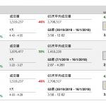企業要聞(1月16日): 丘鈦科技(1478 HK)公布預期 2018 年全年股東除稅前應佔綜合溢利將按年 減少約 95%