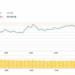 午市評論(1月16日):多藍籌股下跌