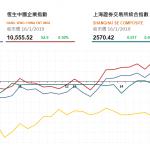 收市評論(1月16日):港股尾盤微升