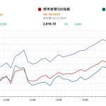 市場快訊 (1月17日): 美銀行股帶動大市向上 中國雲計算發展迅速