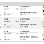 企業要聞(1月17日): 天鴿互動(1980 HK)擬出售旗下之金華睿安 36%股權予新浪香港旗下之北京微夢 創科創業