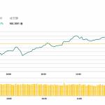 午市評論(1月17日):兩地股市微漲