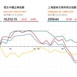 收市評論(1月17日):港股三股閃崩