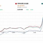 市場快訊 (1月18日): 美或考慮對中國徵收的關稅全面或部份取消