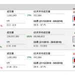 企業要聞(1月18日): 六福集團(590 HK)截至 2018 年 12 月底止第三財季,整體同店銷售按年下跌 10%