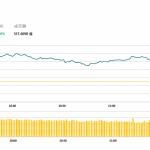 午市評論(1月18日):兩地股市午市收漲