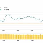 午市評論(1月21日):中國第四季度增長6.4%符預期