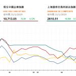 收市評論(1月21日):兩地股市午市收漲