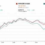 市場快訊 (1月22日): 美股昨晚休市 中國昨天公佈的第四季GDP增長6.4%