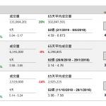 企業要聞(1月22日): 中石油(857 HK)發盈喜但低於市場預期,中石油預期 2018 年的歸屬於 股東淨利潤按年增長 123%至132%