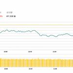 午市評論(1月22日):多藍籌股下跌,醫藥股受壓
