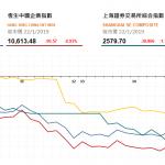 收市評論(1月22日):醫藥及手機股跌幅明顯