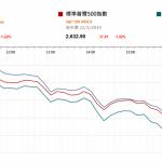市場快訊 (1月23日): 美股跌1% 憂中美貿易談判前景