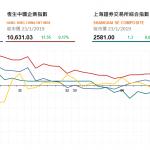 收市評論(1月23日):港股尾盤微升,中資電訊板塊造好