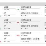 企業要聞(1月24日): 大新金融(440 HK)以總代價不超過 5.92 億港元,向主要股東 MUFG 銀行回 購其持有的 1,550 萬股