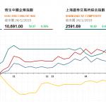 收市評論(1月24日): 港股下午升幅擴大
