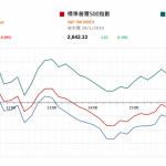 市場快訊 (1月24日): 美股反覆 觀望中美貿易談判進展